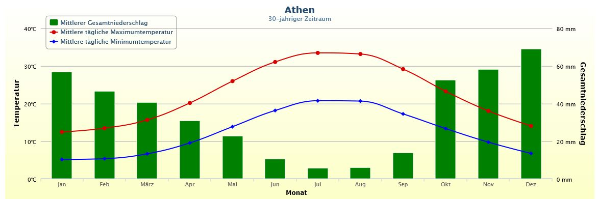 Griechenland Klima und Temperaturen Athen