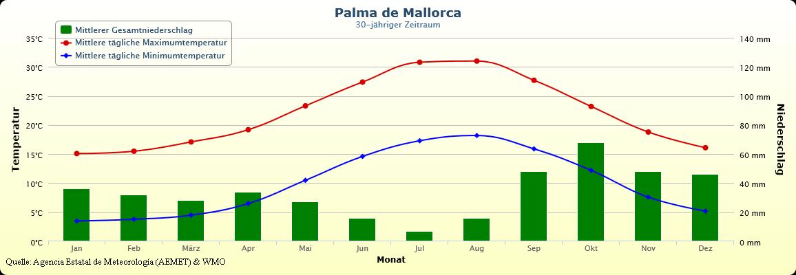 Klimatabelle mit Temperaturen von Mallorca Palma