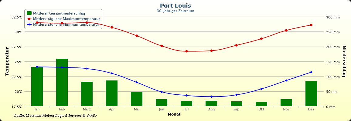 Klimatabelle mit Temperaturen von Mauritius Port Louis