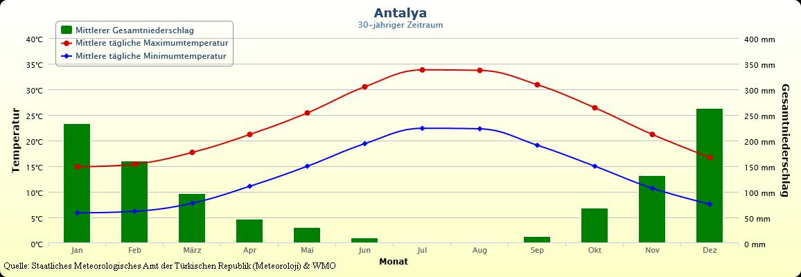 Klima und Temperaturen in der Türkei. Wetter in Antalya