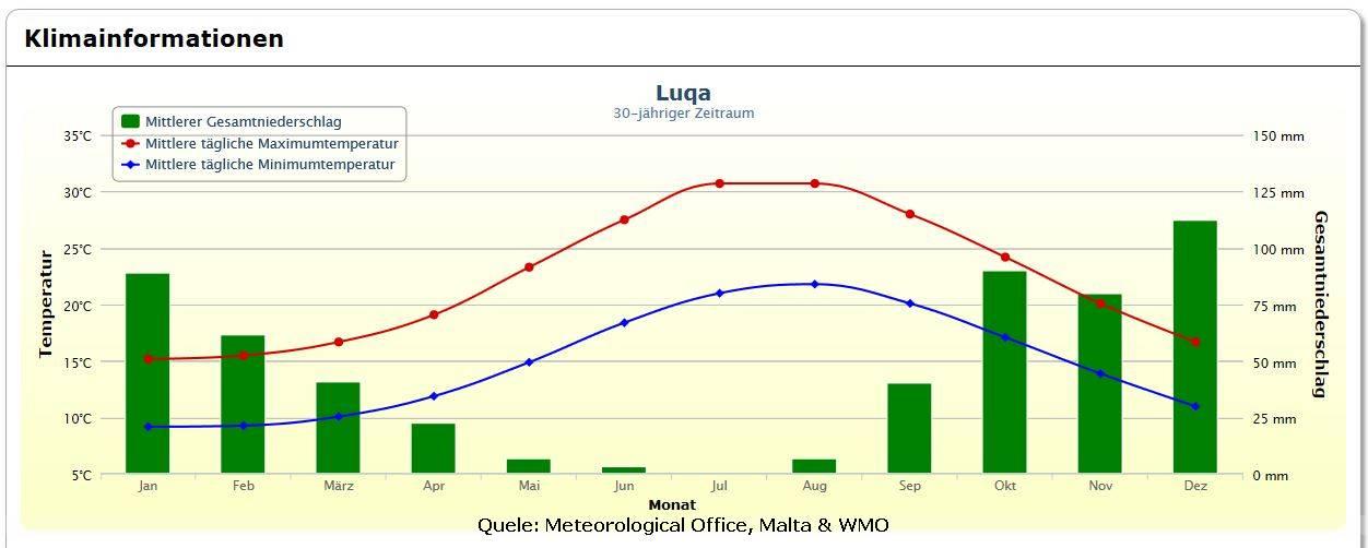 Klima Wetter Temperaturen von Malta Luqa
